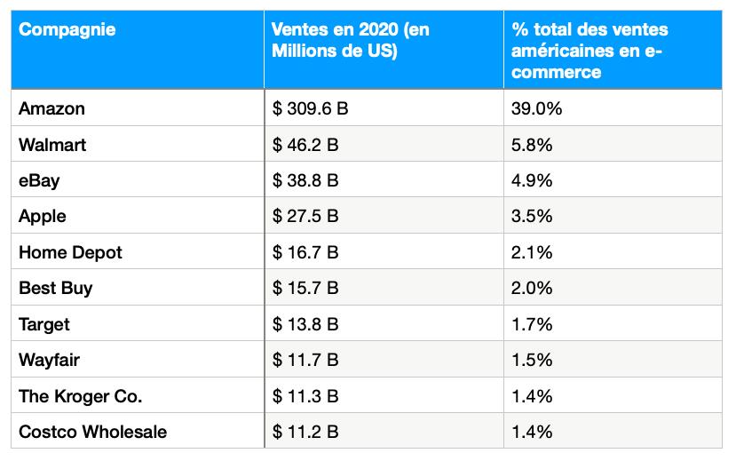 Tableau présentant les marketplaces les plus populaires aux États-Unis.