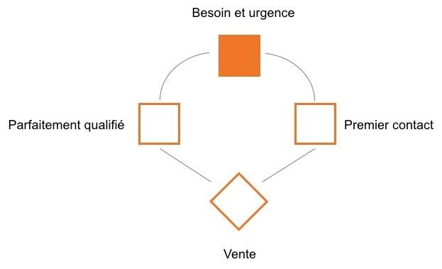 Modèles de courriels - Baseline Selling - Besoin et Urgence.jpg