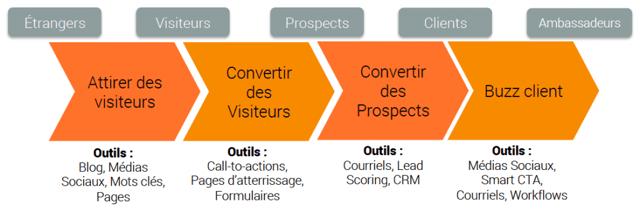processus-inbound-marketing-1024x339.png