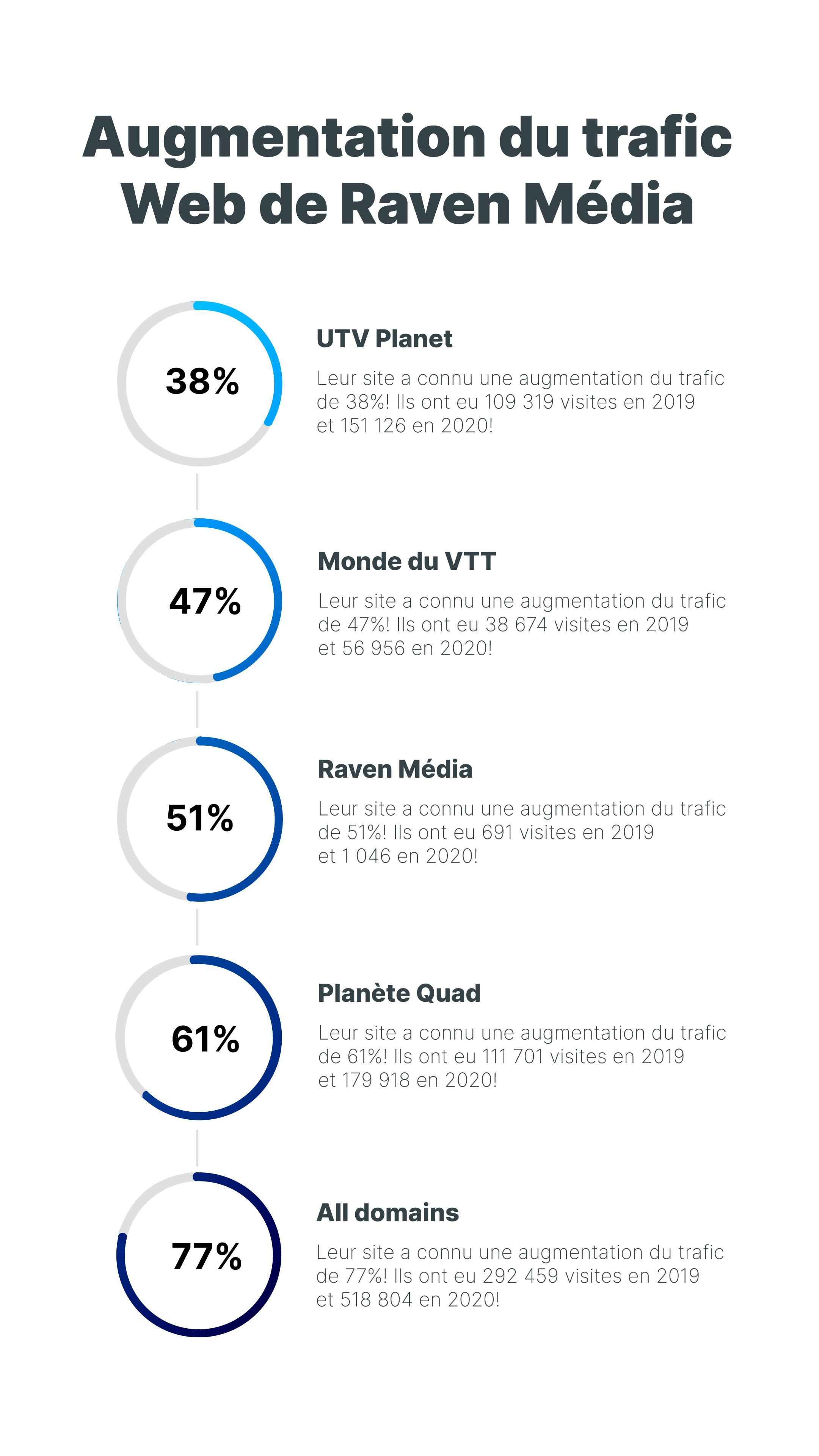 infographie_globalia_impact_awards_FR