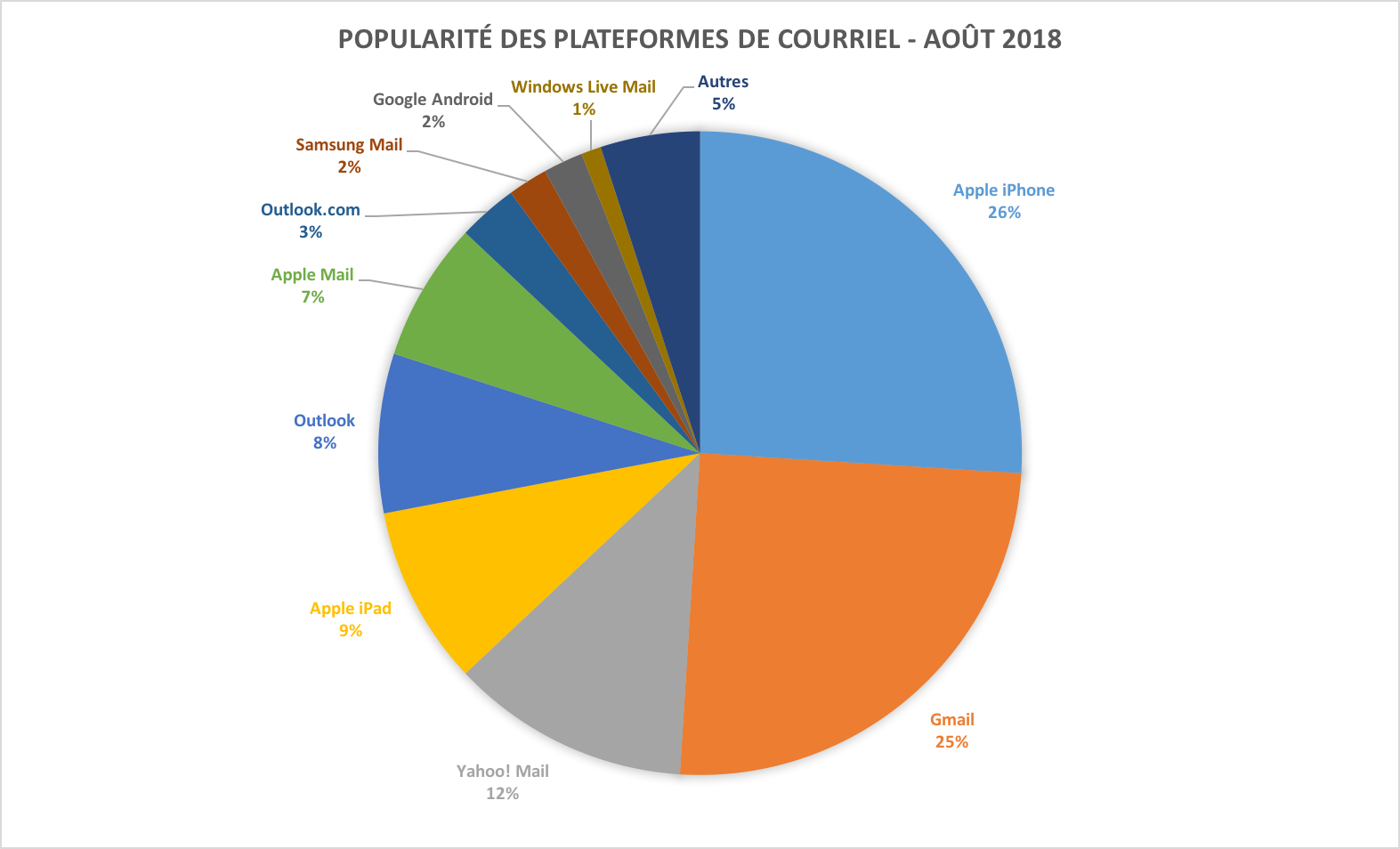 Popularité des plateformes de courriel Août 2018