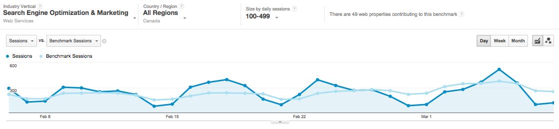 Google-Analytics-Benchmarking