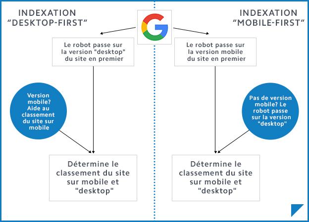 L'indexation Mobile First de Google