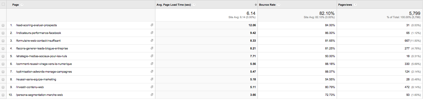 Page_load_speed_analytics