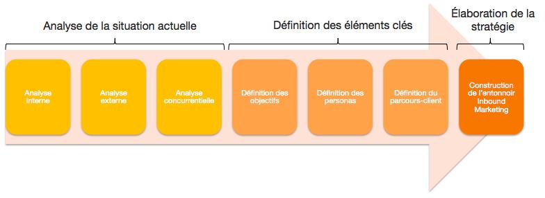Planification-web