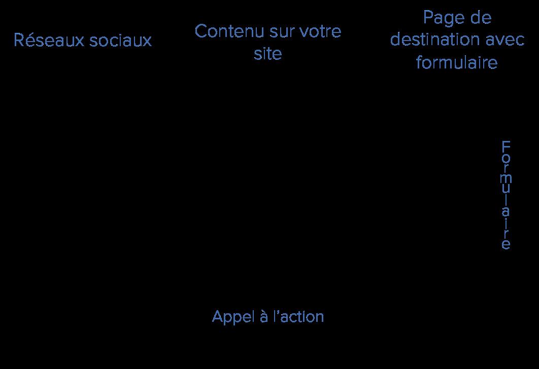 generation-prospects-reseaux-sociaux-b2b.png