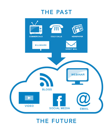 Future VS past in marketing