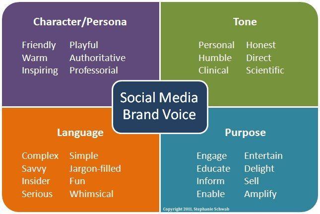 Marques et réseaux sociaux   comment faire pour se…   Globalia c608679d8a73