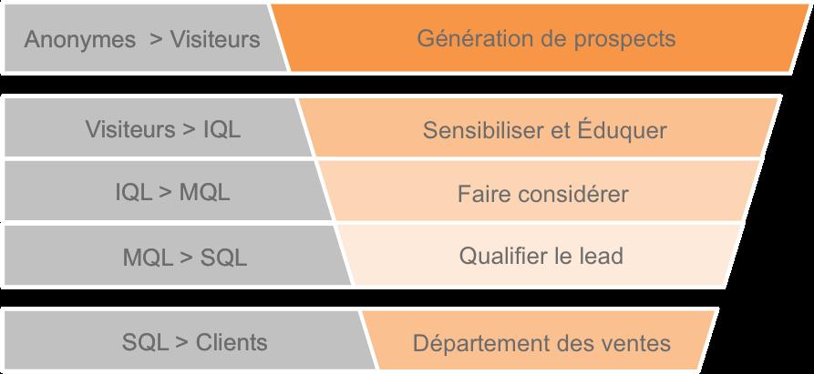 Le différents types de leads en marketing